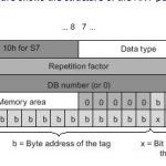 Siemens#TIAのAT キーワード使ってANY DATA TYPEを設定する